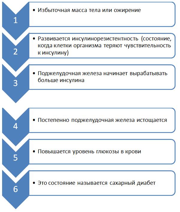 Гестационный диабет (диабет беременных) — Виктория Корнийчук